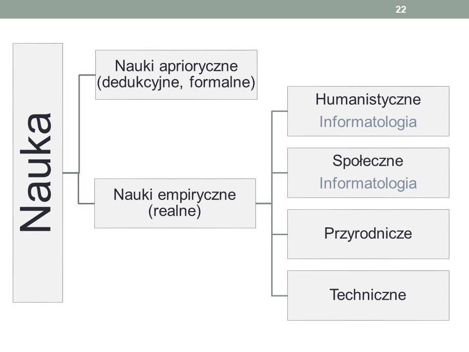 Nauki aprioryczne (dedukcyjne, formalne) Nauki empiryczne (realne)