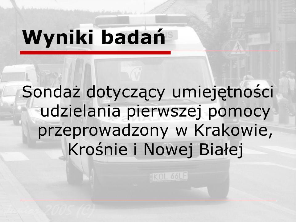 Wyniki badań Sondaż dotyczący umiejętności udzielania pierwszej pomocy przeprowadzony w Krakowie, Krośnie i Nowej Białej.