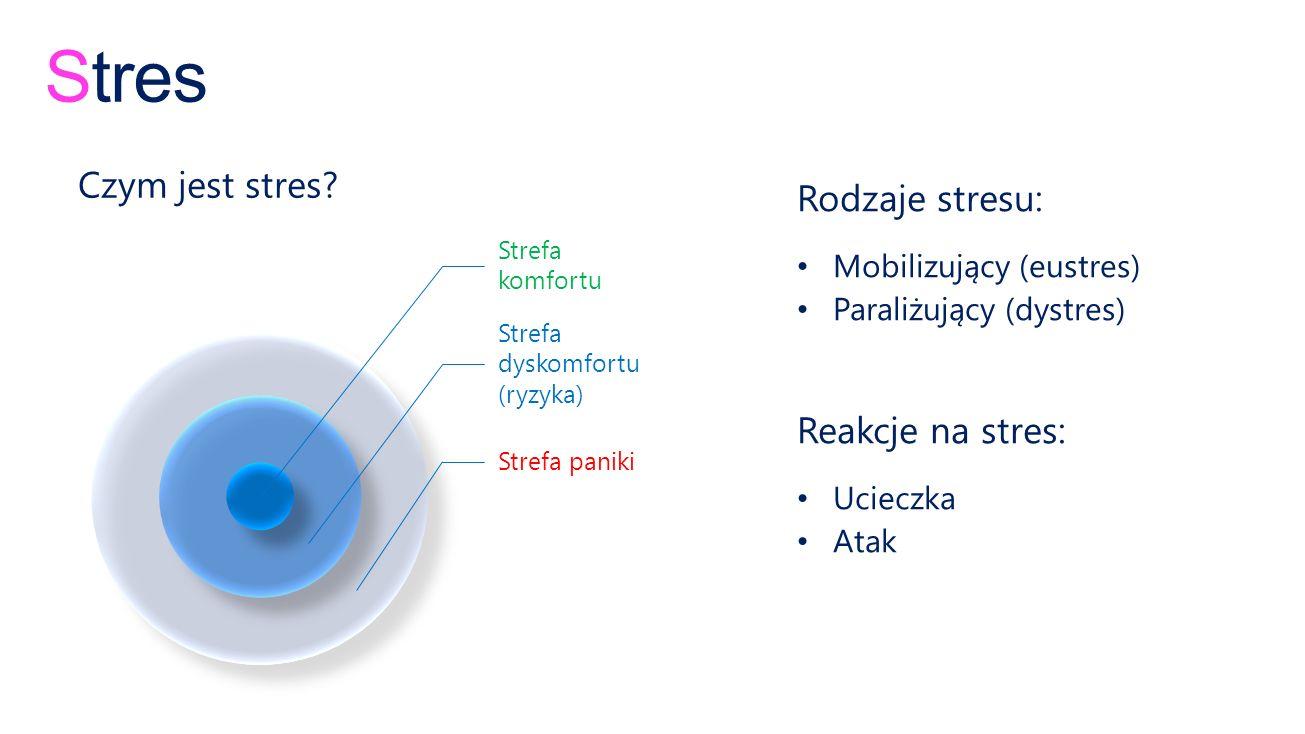 Stres Czym jest stres Rodzaje stresu: Reakcje na stres: