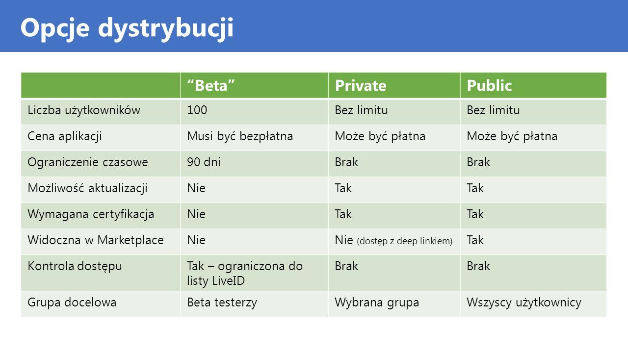 Opcje dystrybucji Beta Private Public Liczba użytkowników 100
