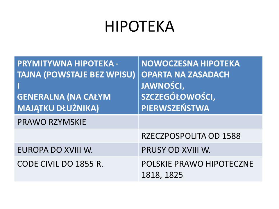 HIPOTEKA PRYMITYWNA HIPOTEKA - TAJNA (POWSTAJE BEZ WPISU) I