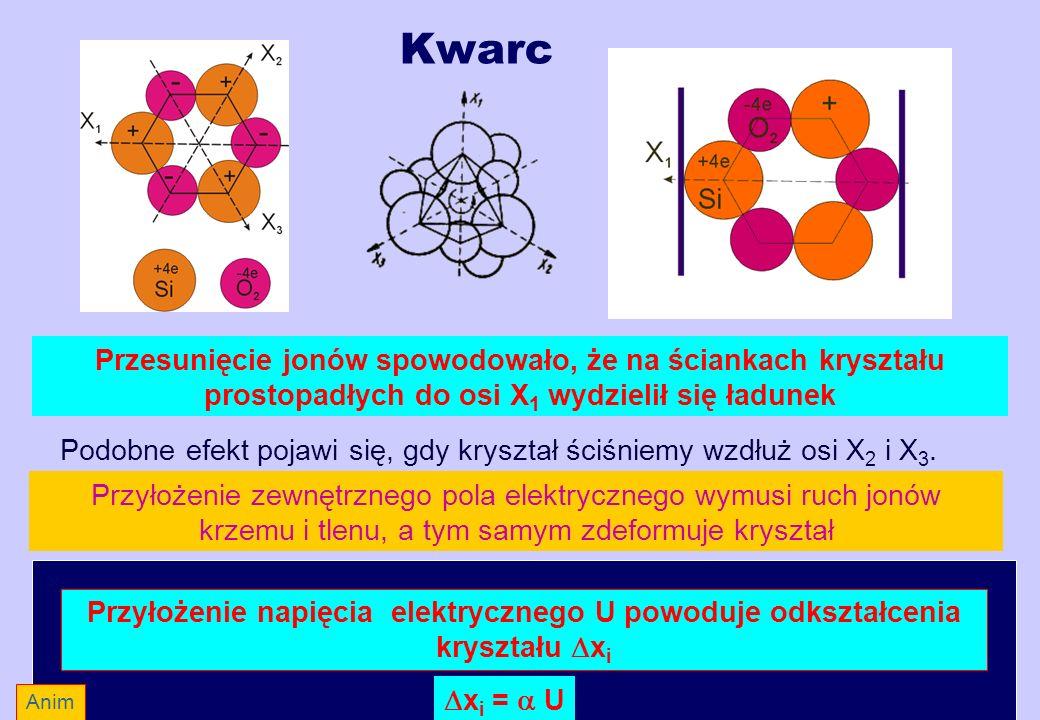 Podobne efekt pojawi się, gdy kryształ ściśniemy wzdłuż osi X2 i X3.