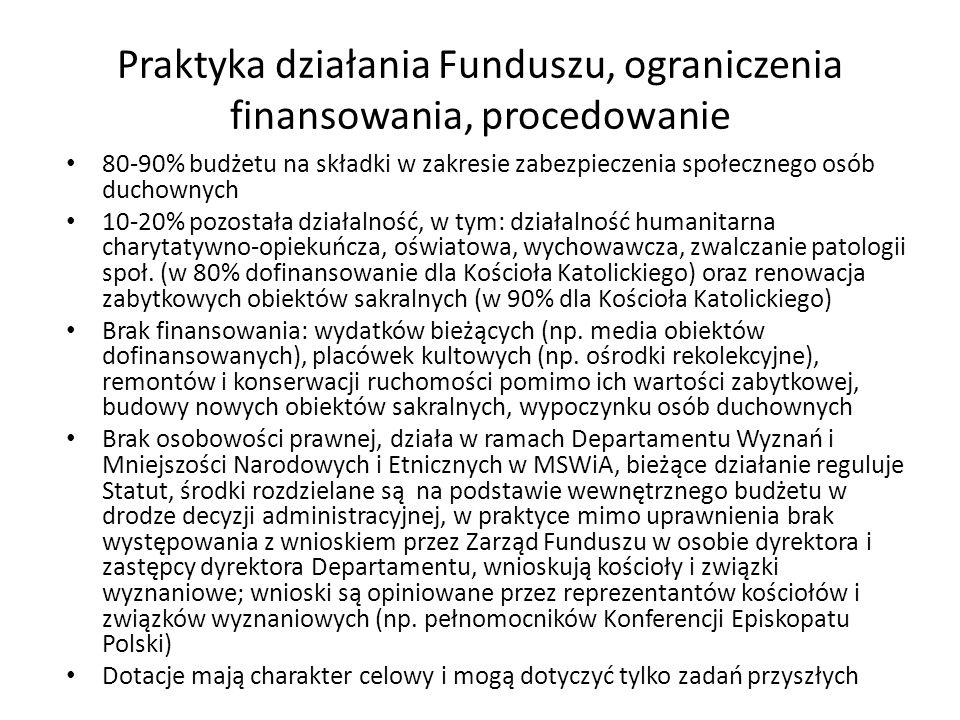 Praktyka działania Funduszu, ograniczenia finansowania, procedowanie