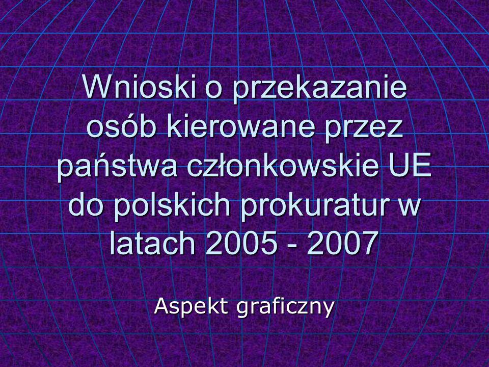 Wnioski o przekazanie osób kierowane przez państwa członkowskie UE do polskich prokuratur w latach 2005 - 2007