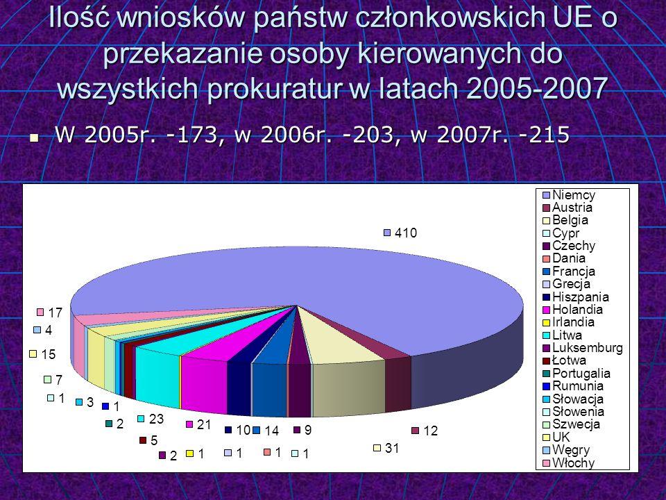 Ilość wniosków państw członkowskich UE o przekazanie osoby kierowanych do wszystkich prokuratur w latach 2005-2007