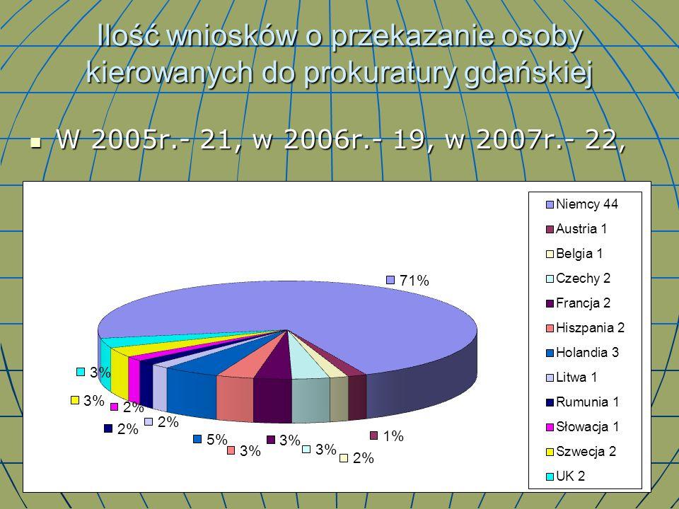Ilość wniosków o przekazanie osoby kierowanych do prokuratury gdańskiej