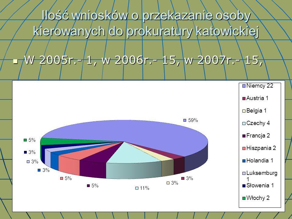 Ilość wniosków o przekazanie osoby kierowanych do prokuratury katowickiej