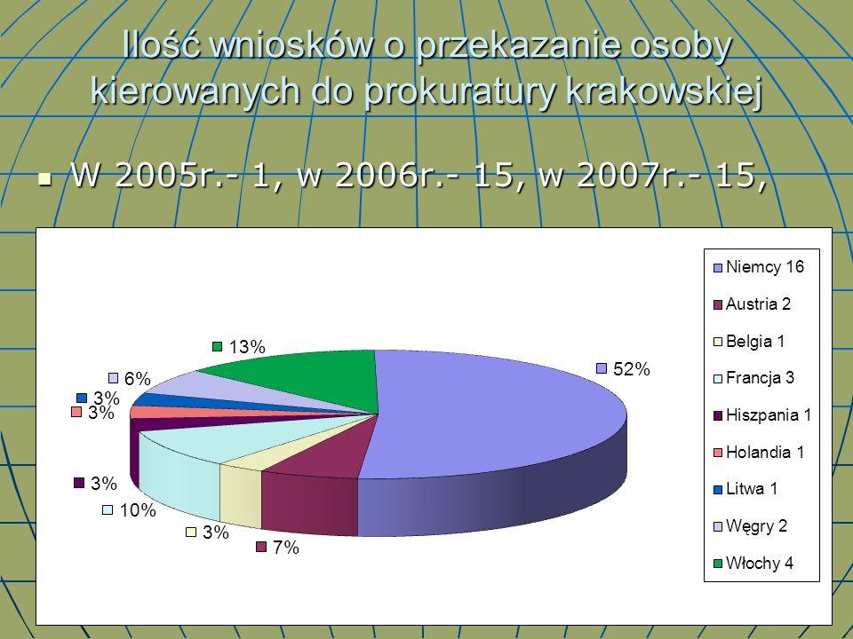 Ilość wniosków o przekazanie osoby kierowanych do prokuratury krakowskiej