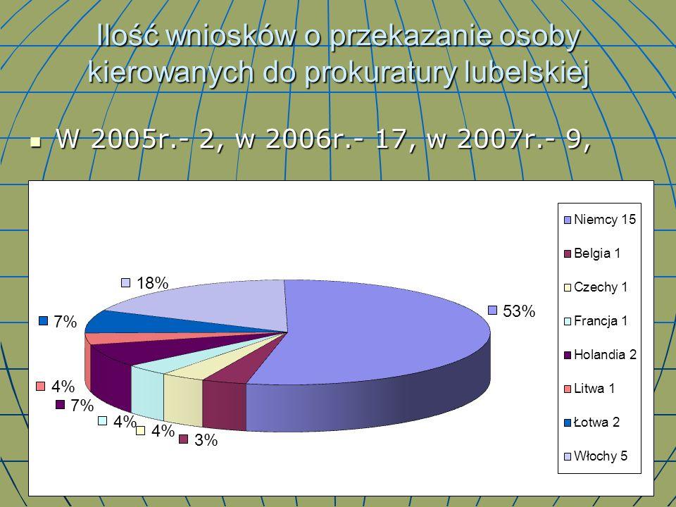 Ilość wniosków o przekazanie osoby kierowanych do prokuratury lubelskiej