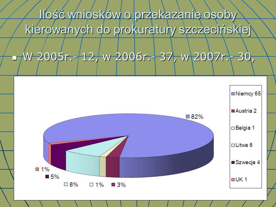 Ilość wniosków o przekazanie osoby kierowanych do prokuratury szczecińskiej