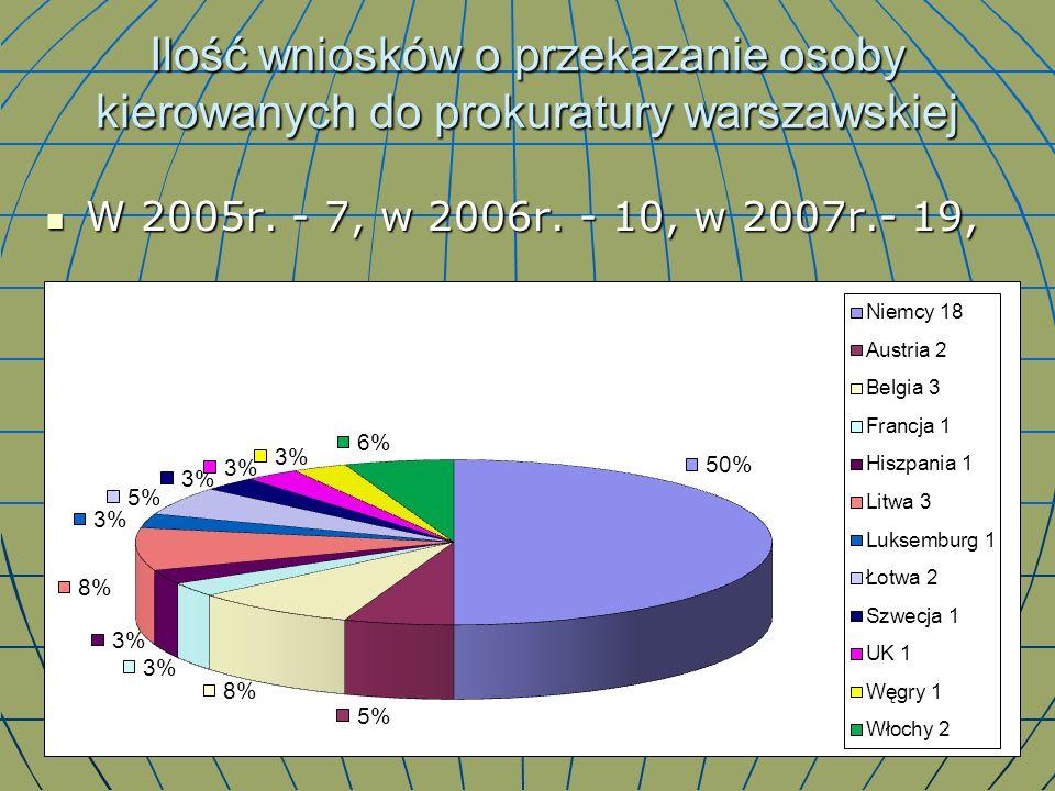 Ilość wniosków o przekazanie osoby kierowanych do prokuratury warszawskiej