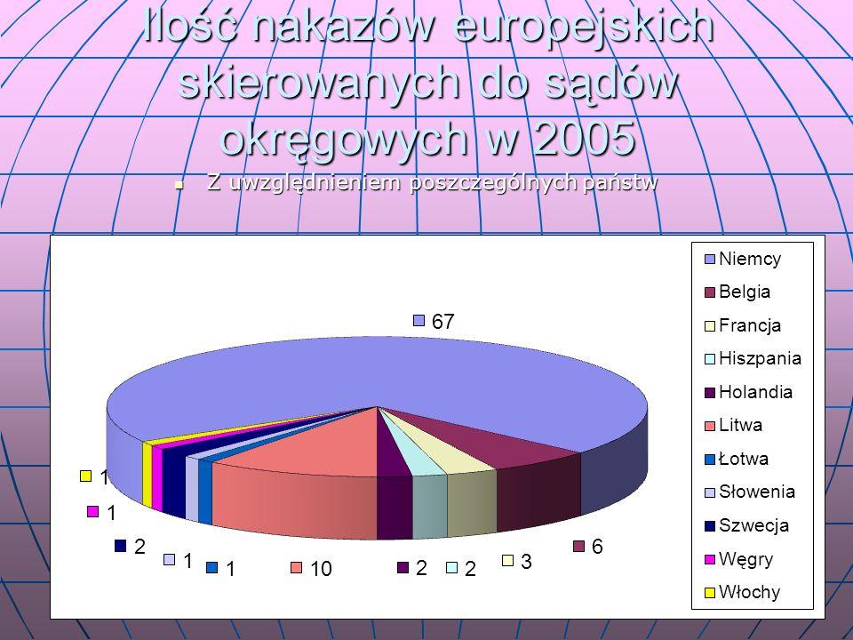 Ilość nakazów europejskich skierowanych do sądów okręgowych w 2005