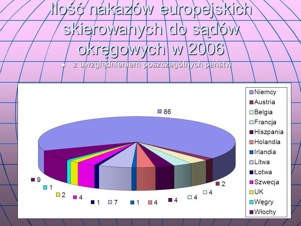 Ilość nakazów europejskich skierowanych do sądów okręgowych w 2006