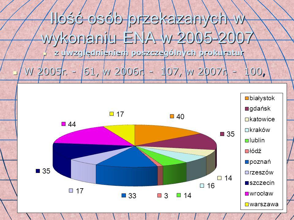 Ilość osób przekazanych w wykonaniu ENA w 2005-2007