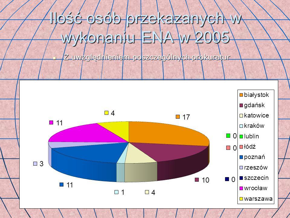 Ilość osób przekazanych w wykonaniu ENA w 2005