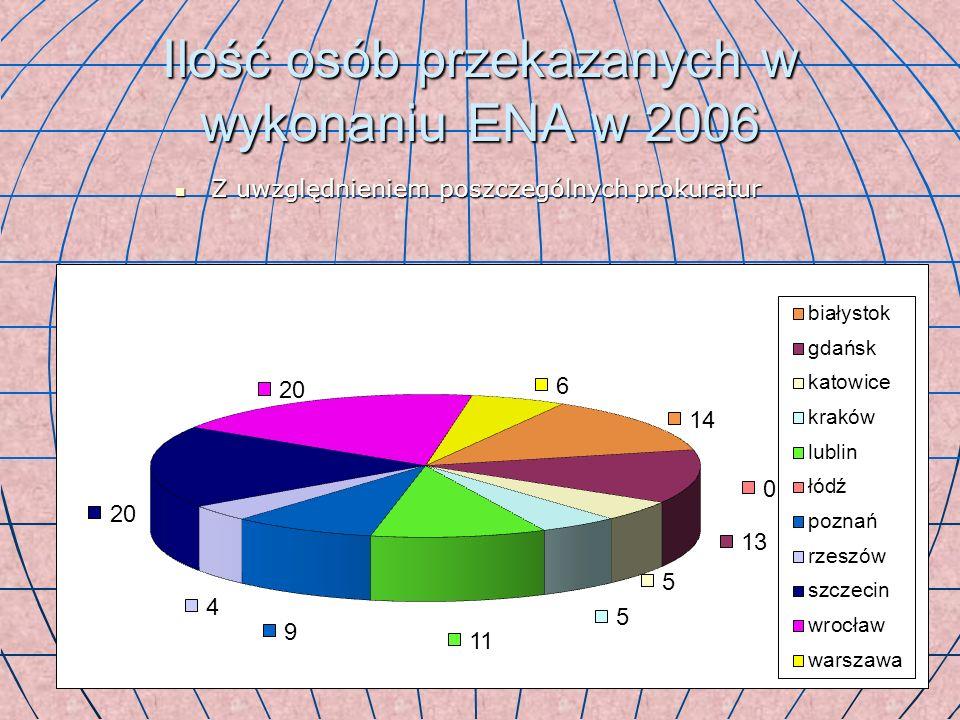 Ilość osób przekazanych w wykonaniu ENA w 2006