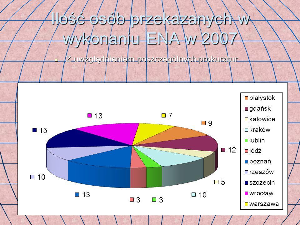 Ilość osób przekazanych w wykonaniu ENA w 2007
