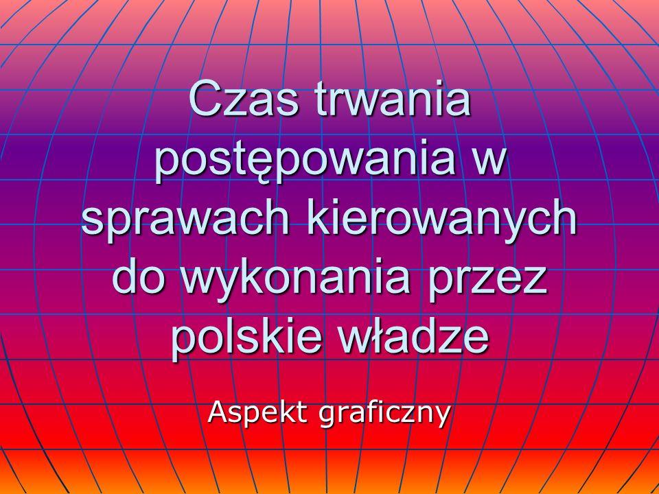 Czas trwania postępowania w sprawach kierowanych do wykonania przez polskie władze