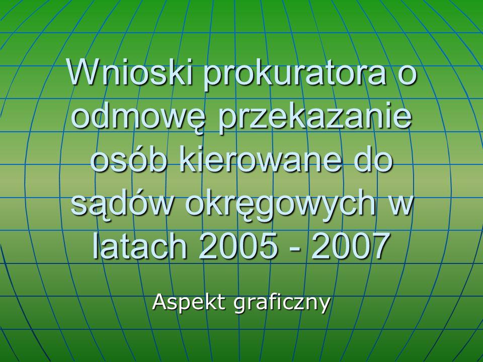 Wnioski prokuratora o odmowę przekazanie osób kierowane do sądów okręgowych w latach 2005 - 2007