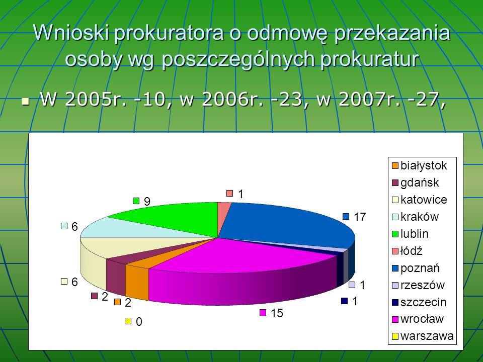 Wnioski prokuratora o odmowę przekazania osoby wg poszczególnych prokuratur