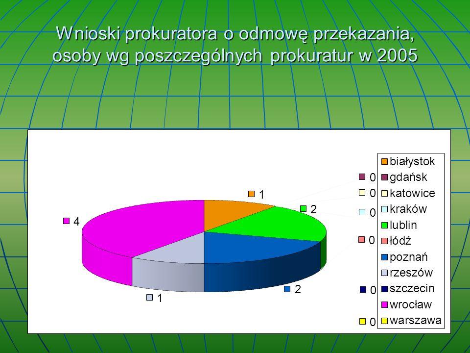 Wnioski prokuratora o odmowę przekazania, osoby wg poszczególnych prokuratur w 2005