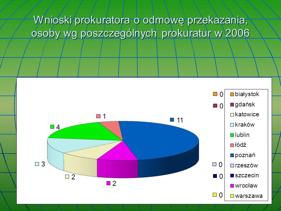 Wnioski prokuratora o odmowę przekazania, osoby wg poszczególnych prokuratur w 2006