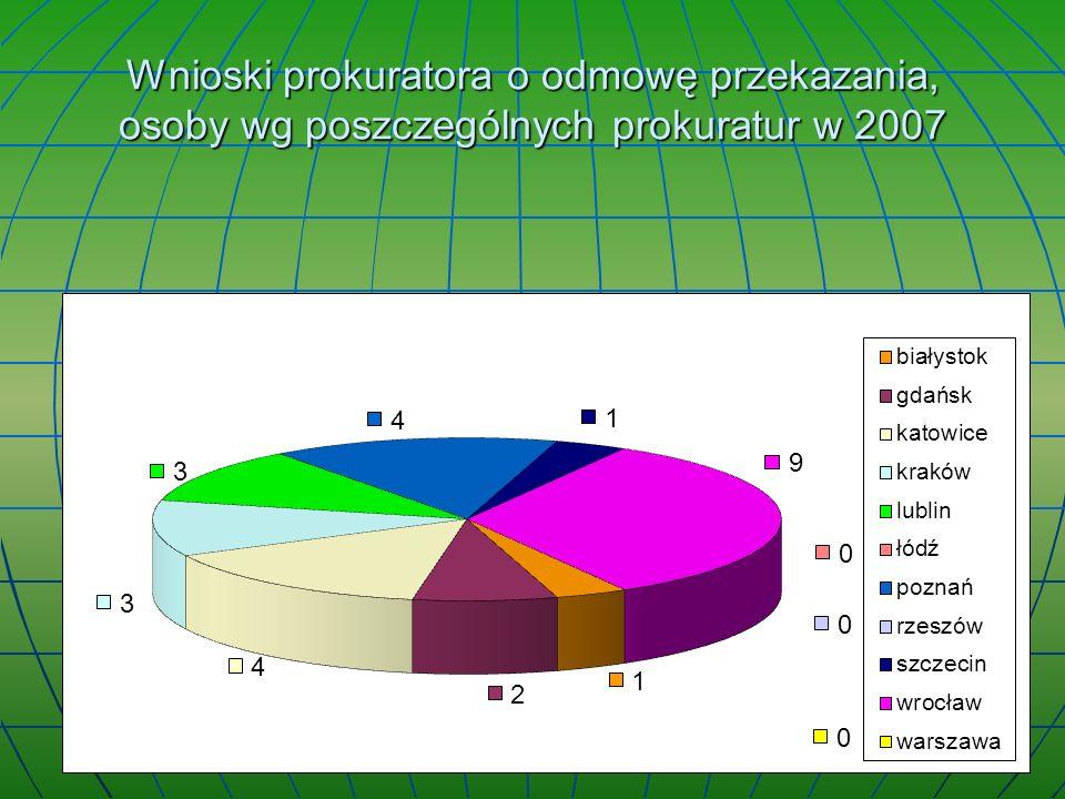 Wnioski prokuratora o odmowę przekazania, osoby wg poszczególnych prokuratur w 2007