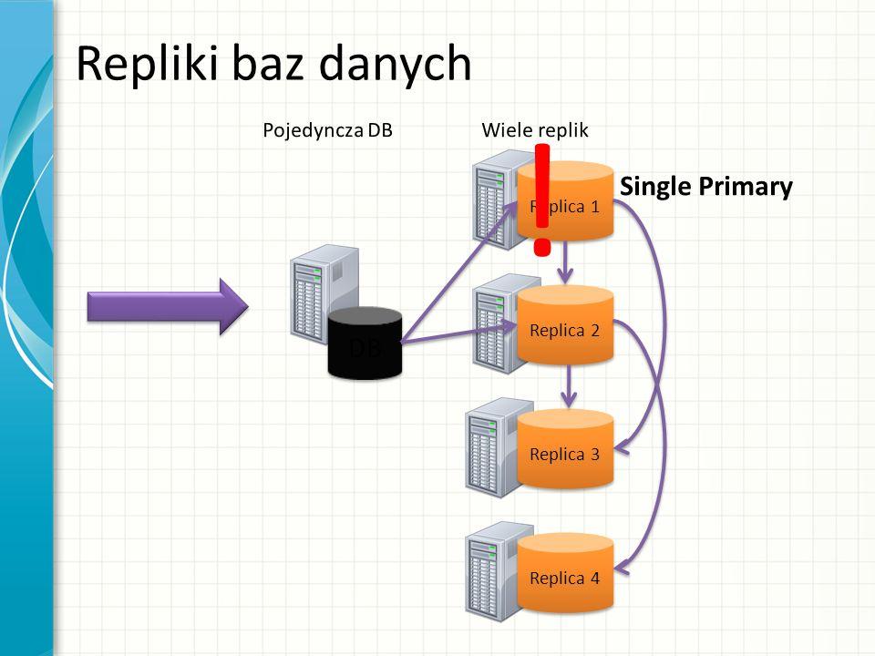 ! Repliki baz danych Single Primary DB Pojedyncza DB Wiele replik