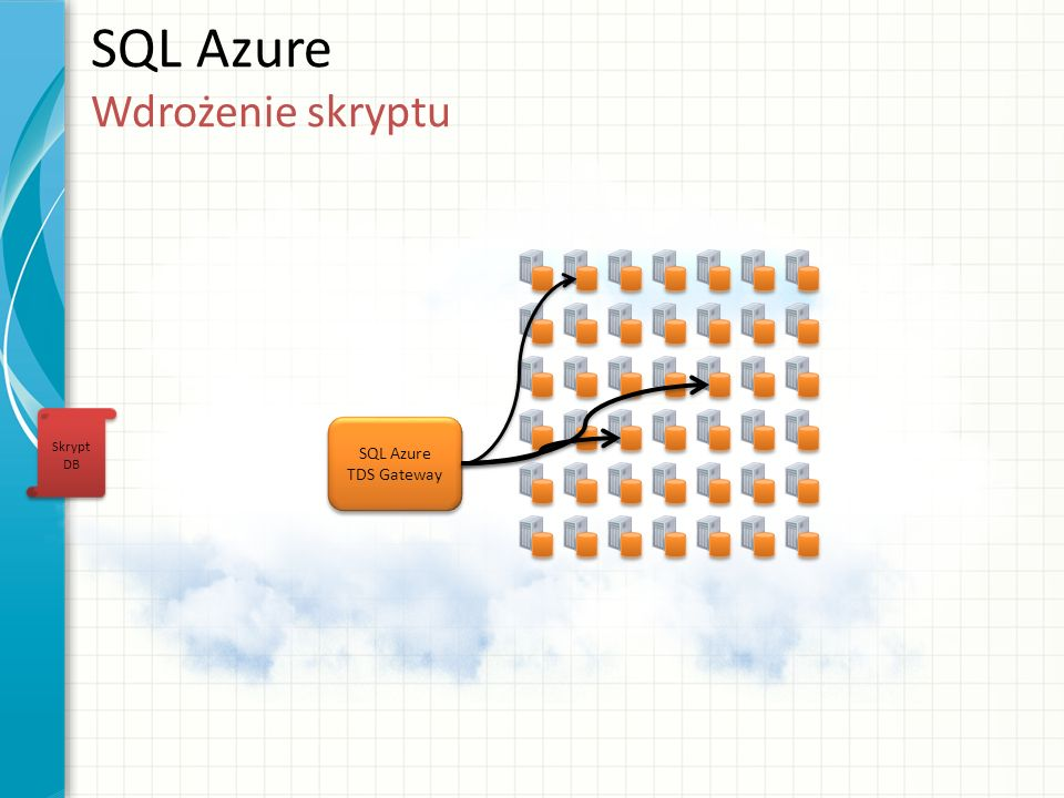 SQL Azure Wdrożenie skryptu