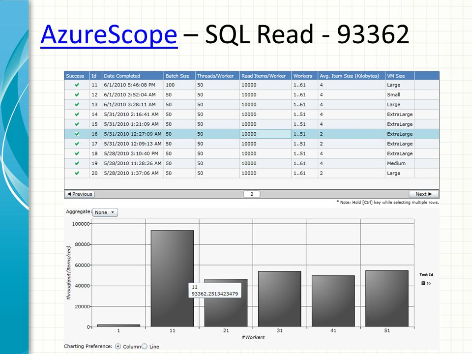 AzureScope – SQL Read - 93362