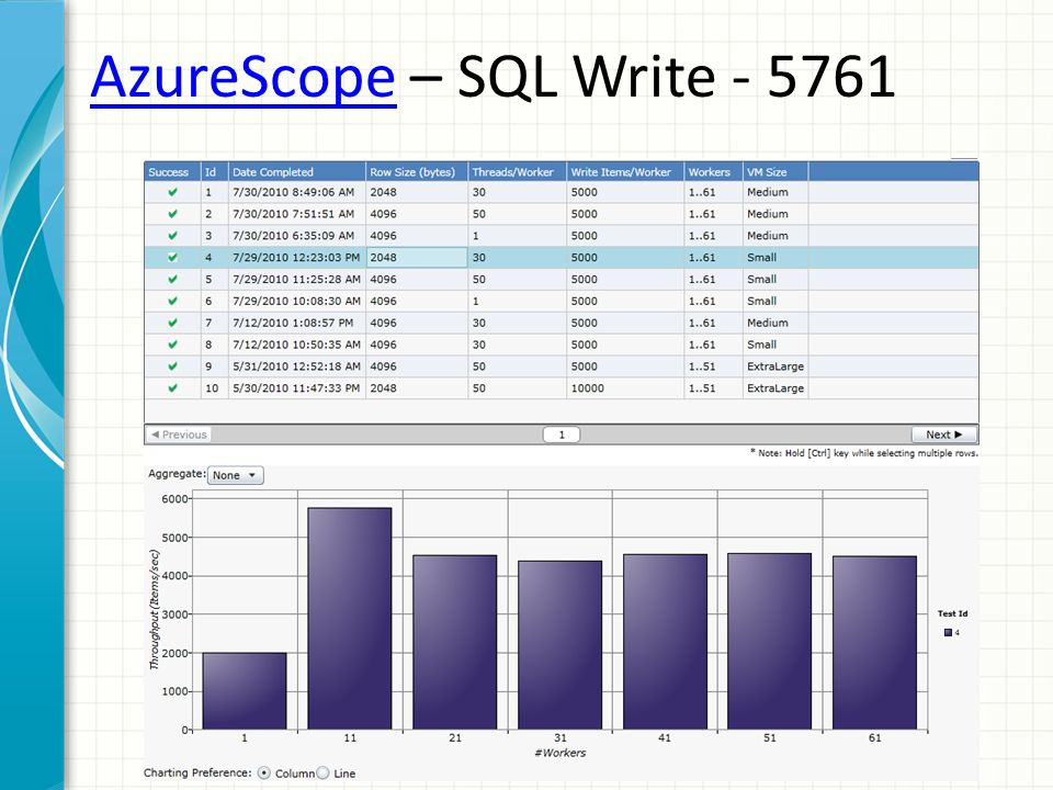 AzureScope – SQL Write - 5761