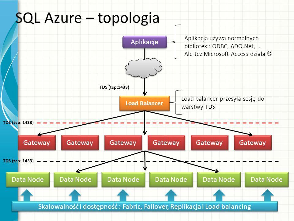 SQL Azure – topologia Aplikacje Gateway Data Node Data Node Data Node