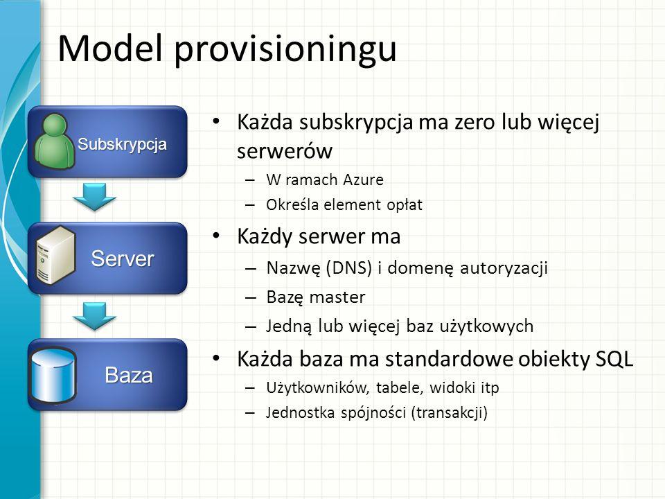 Model provisioningu Każda subskrypcja ma zero lub więcej serwerów