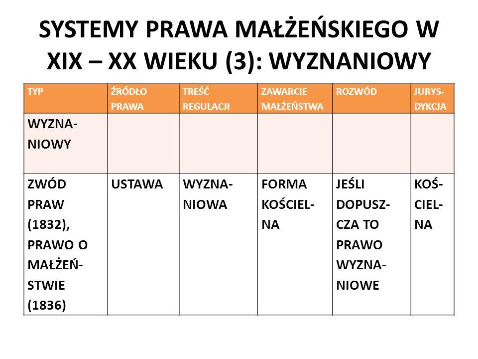 SYSTEMY PRAWA MAŁŻEŃSKIEGO W XIX – XX WIEKU (3): WYZNANIOWY