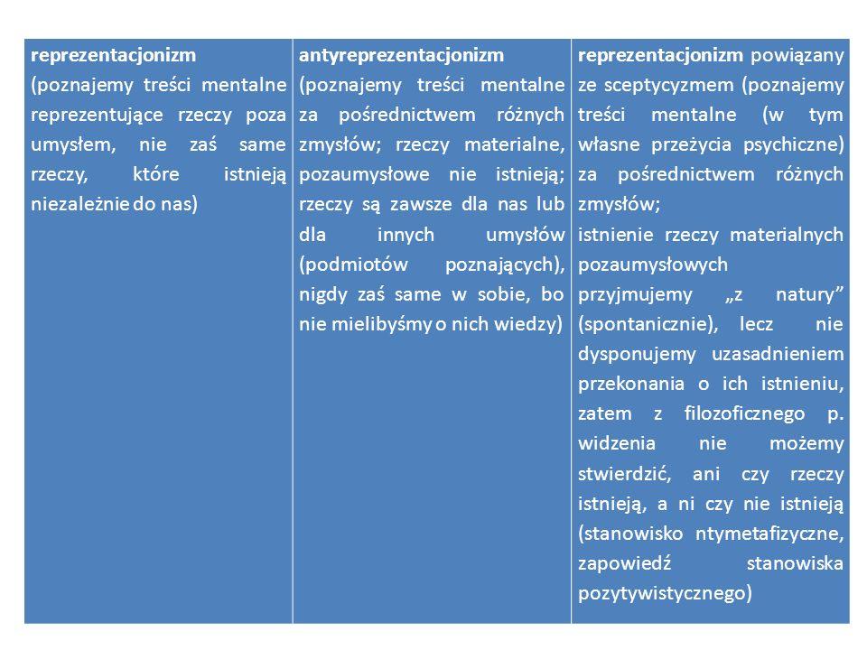 reprezentacjonizm (poznajemy treści mentalne reprezentujące rzeczy poza umysłem, nie zaś same rzeczy, które istnieją niezależnie do nas)