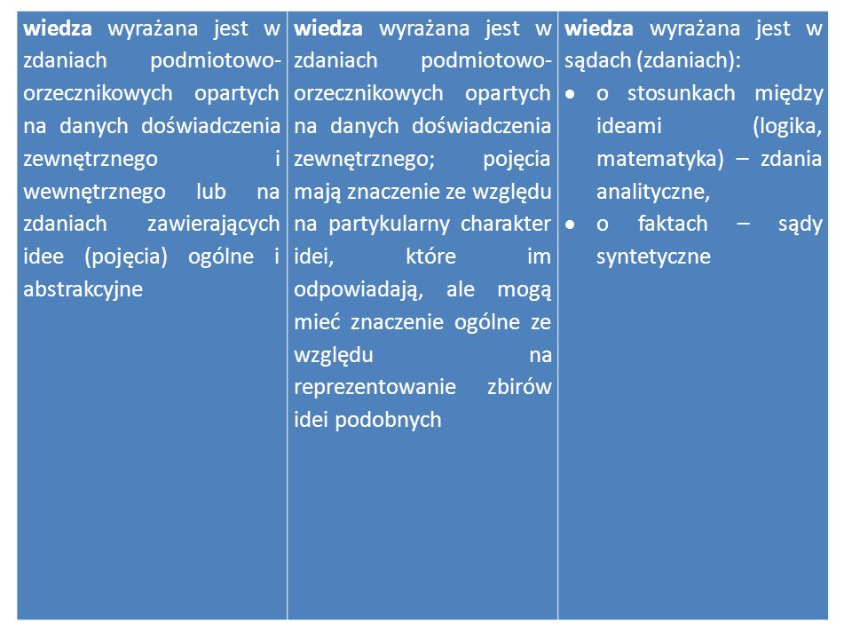 wiedza wyrażana jest w zdaniach podmiotowo-orzecznikowych opartych na danych doświadczenia zewnętrznego i wewnętrznego lub na zdaniach zawierających idee (pojęcia) ogólne i abstrakcyjne
