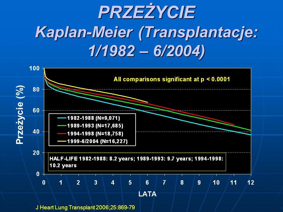 PRZEŻYCIE Kaplan-Meier (Transplantacje: 1/1982 – 6/2004)