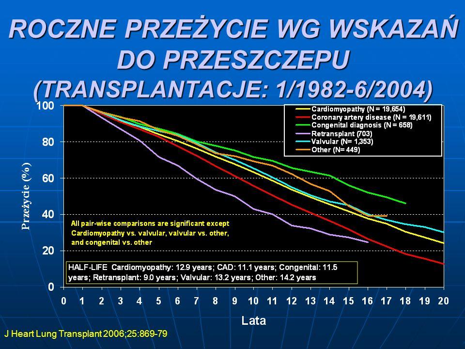 ROCZNE PRZEŻYCIE WG WSKAZAŃ DO PRZESZCZEPU (TRANSPLANTACJE: 1/1982-6/2004)
