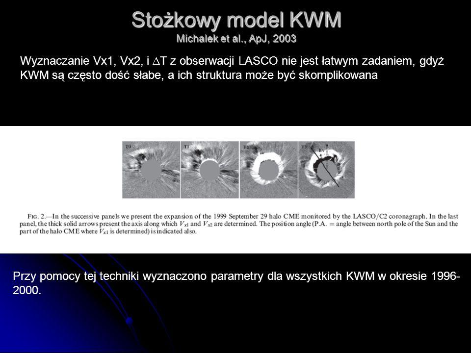 Stożkowy model KWM Michalek et al., ApJ, 2003