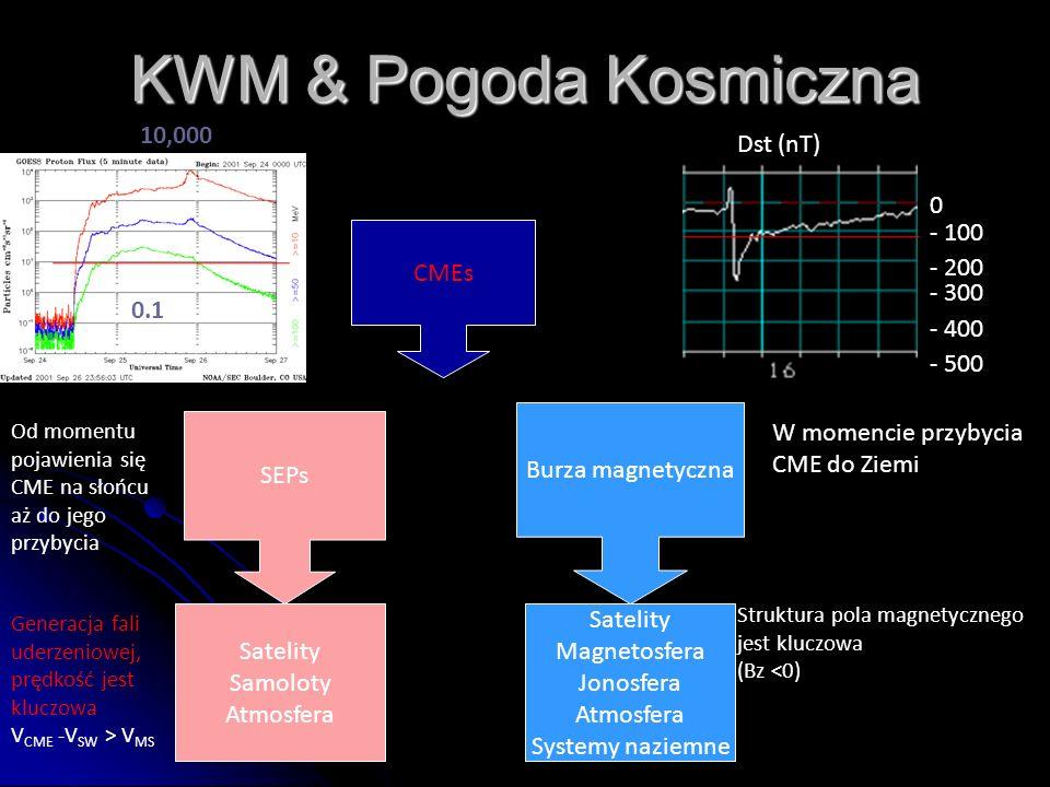 KWM & Pogoda Kosmiczna 0.1 10,000 Dst (nT) - 100 CMEs - 200 - 300