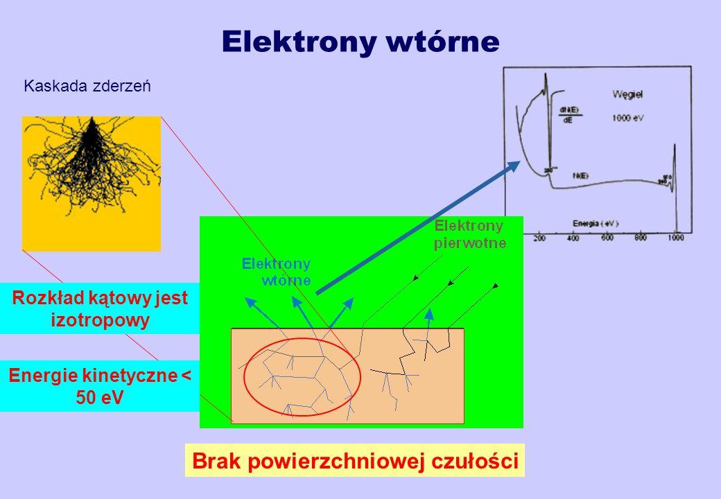 Rozkład kątowy jest izotropowy Energie kinetyczne < 50 eV