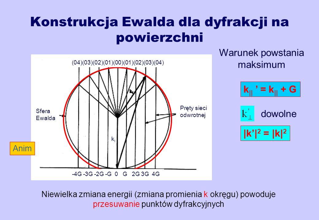 Konstrukcja Ewalda dla dyfrakcji na powierzchni
