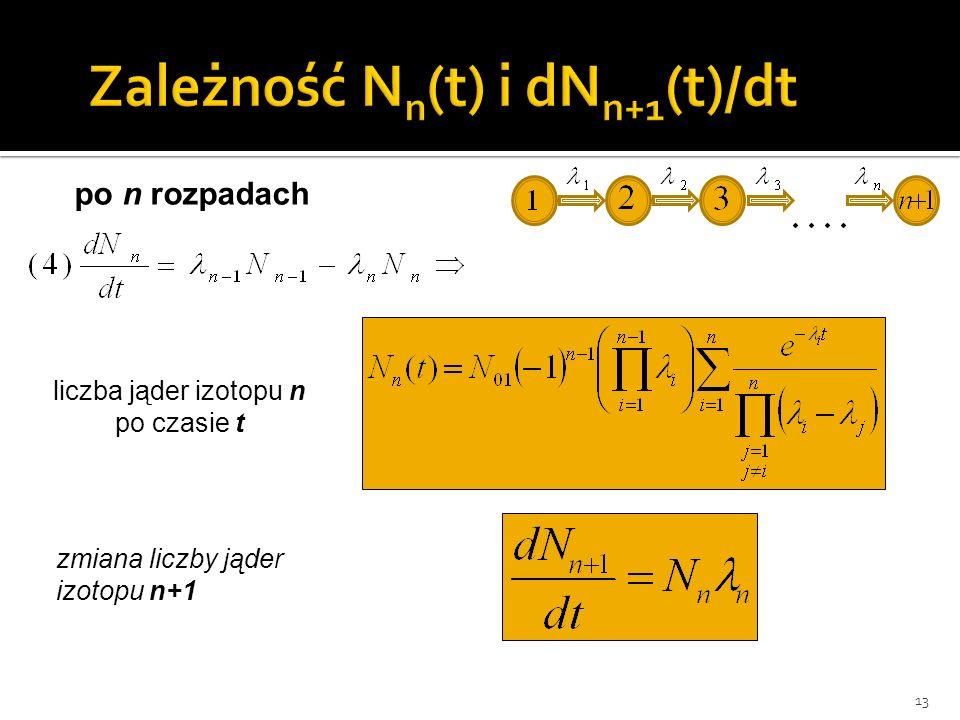 Zależność Nn(t) i dNn+1(t)/dt