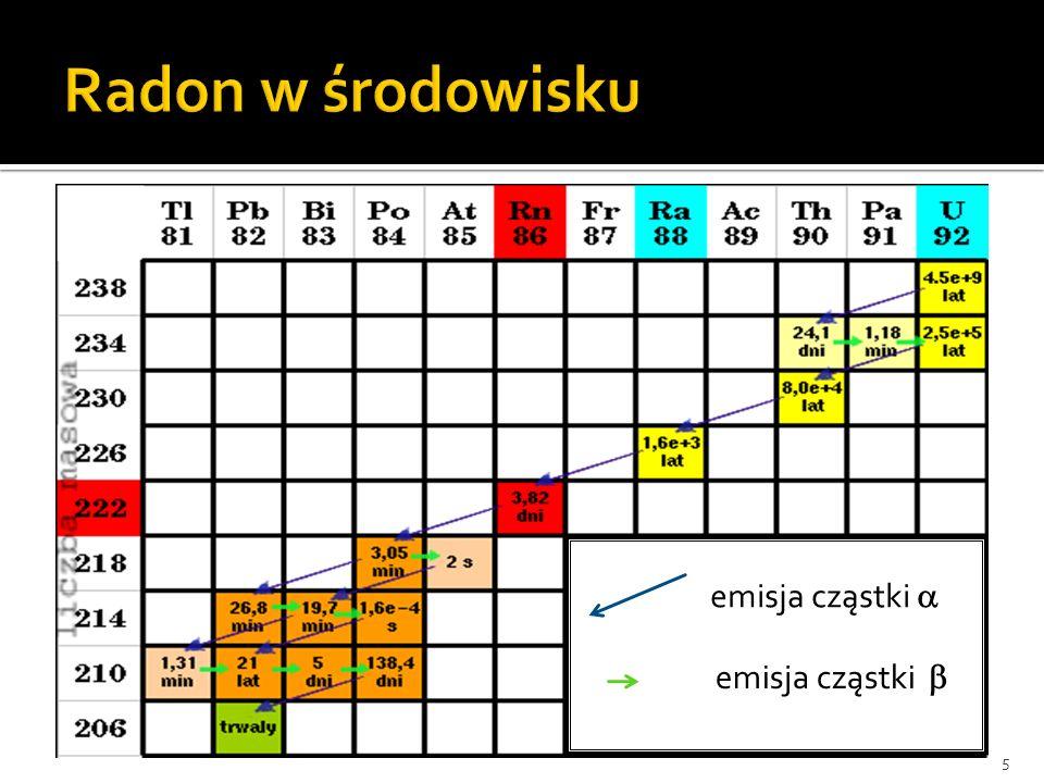 Radon w środowisku misja emisja cząstki a emisja cząstki b