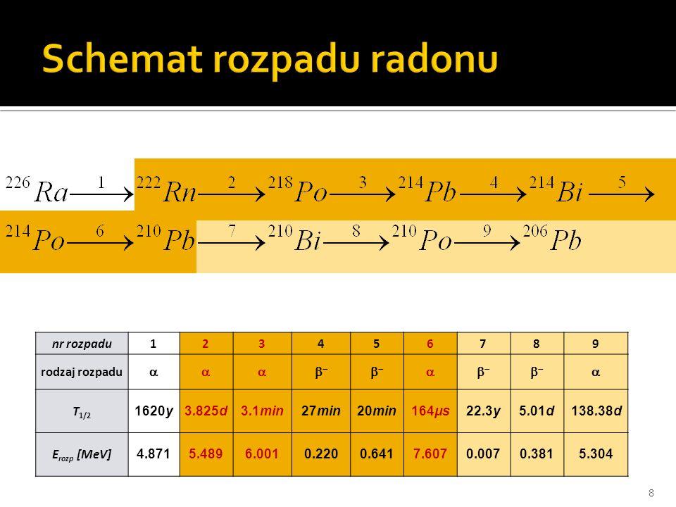 Schemat rozpadu radonu