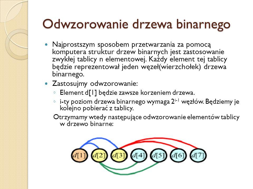 Odwzorowanie drzewa binarnego