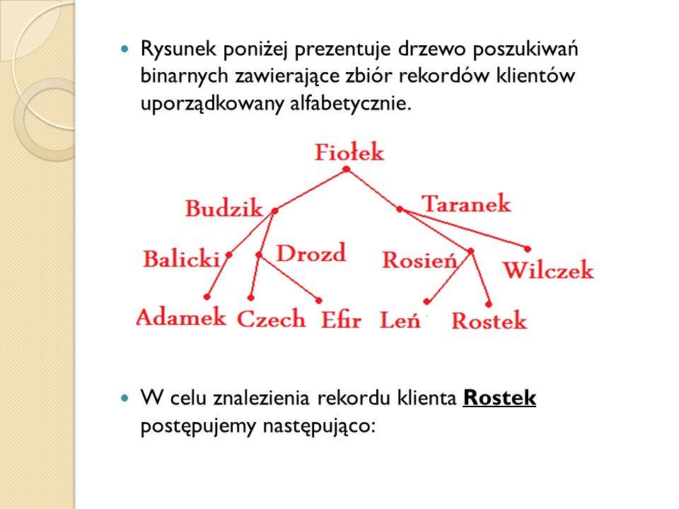 Rysunek poniżej prezentuje drzewo poszukiwań binarnych zawierające zbiór rekordów klientów uporządkowany alfabetycznie.