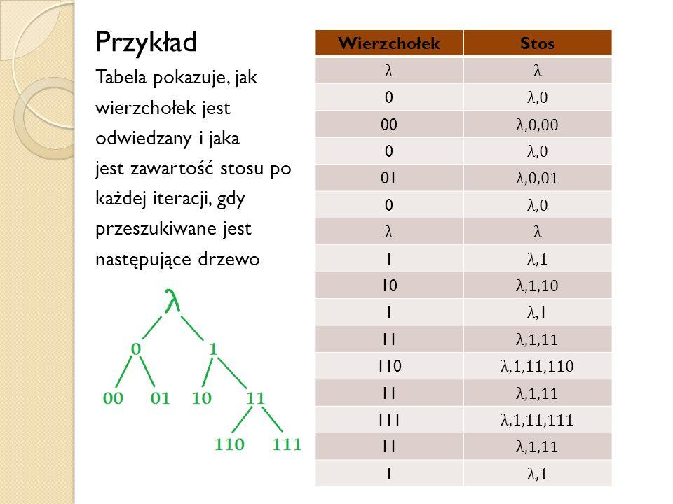 Przykład Tabela pokazuje, jak wierzchołek jest odwiedzany i jaka