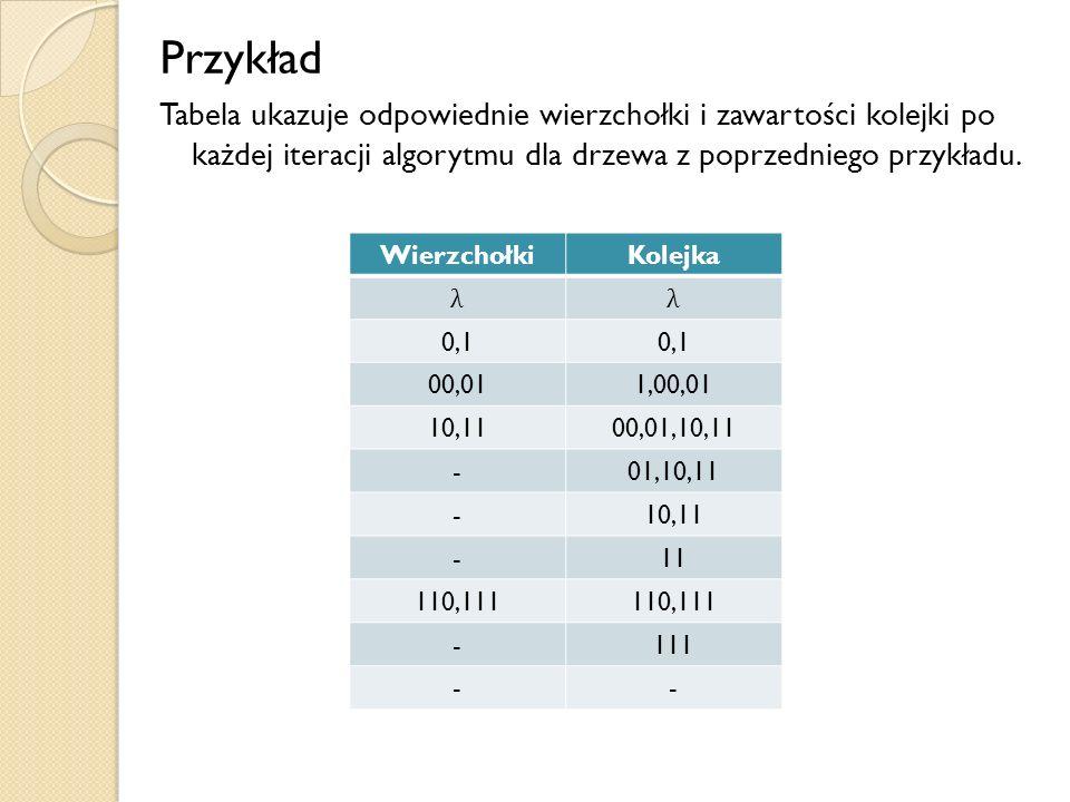 Przykład Tabela ukazuje odpowiednie wierzchołki i zawartości kolejki po każdej iteracji algorytmu dla drzewa z poprzedniego przykładu.