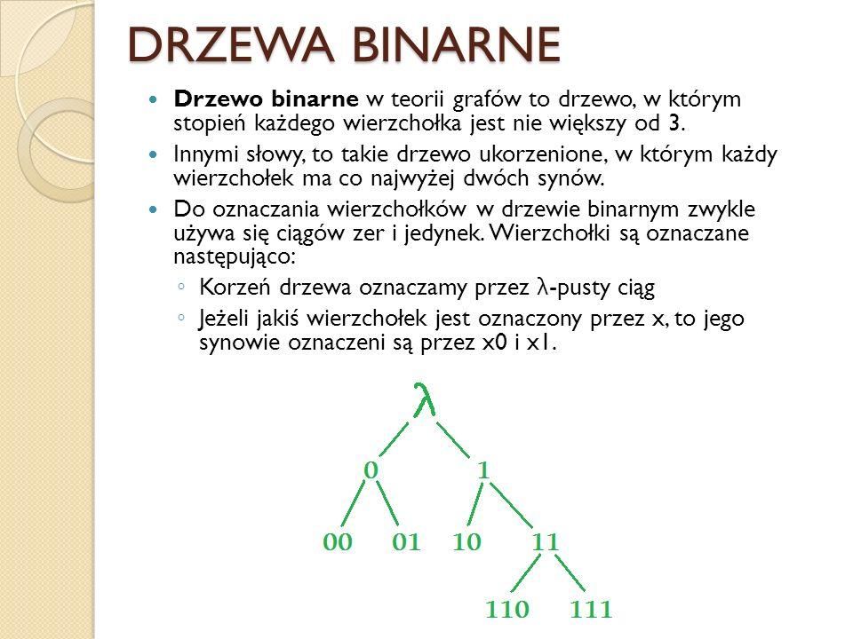 DRZEWA BINARNE Drzewo binarne w teorii grafów to drzewo, w którym stopień każdego wierzchołka jest nie większy od 3.